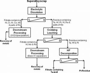 Resource Recycling Of Superalloys And Hydrometallurgical Challenges