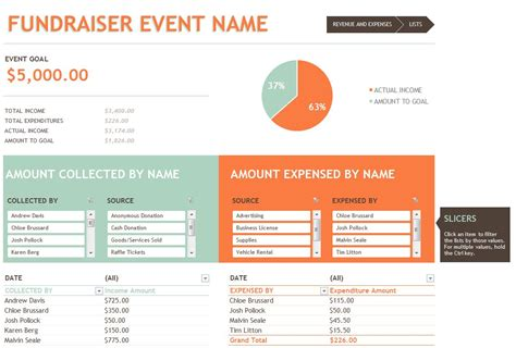 Fundraising Presentation Template by Personal Monthly Budget Template Personal Monthly Budget