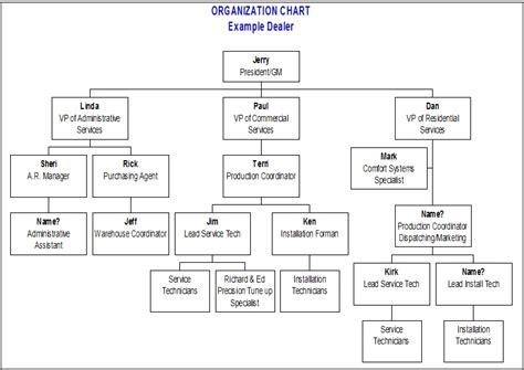 7 Best Images Of Microsoft Company Organization Chart
