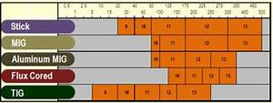 Welding Lens Shade Guide Chart Included