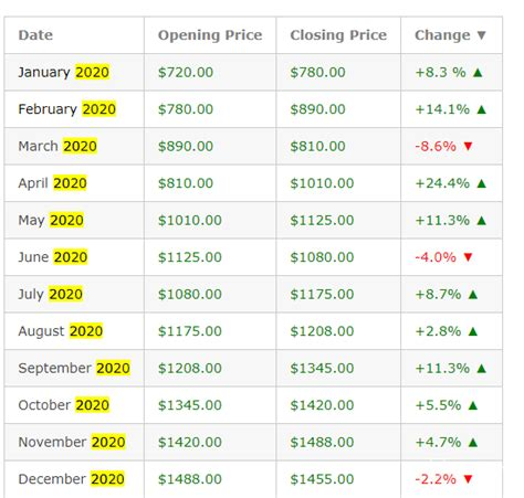 Ethereum Price Prediction End Of 2021 Uk / Ethereum Price ...