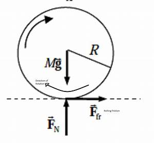 classical mechanics - Friction of a rolling cylinder ...