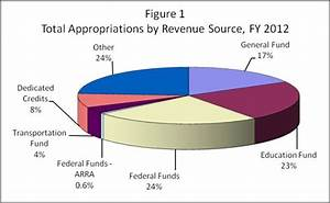 Compendium Of Budget Information For The 2012 General Session