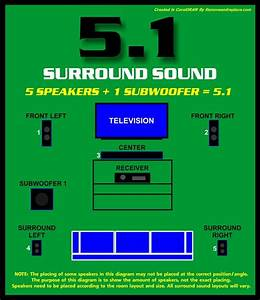 51 Surround Sound Setup Diagram