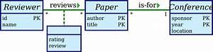 Wiring Diagram Database  Convert Er Diagram To Relational