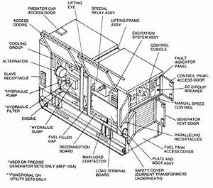 Image Result For Generator Sets Diagram