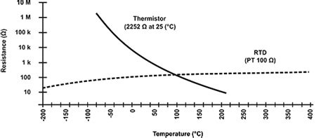Ntc Thermistor Lookup Table Brokeasshome