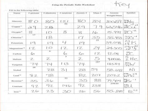 protons neutrons  electrons practice worksheet answers