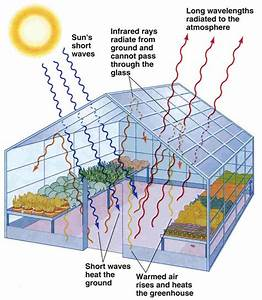 Diagram Of The Greenhouse Effect : earthly issues ~ A.2002-acura-tl-radio.info Haus und Dekorationen