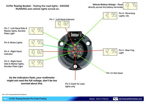 Pin Semi Trailer Wiring Diagram Webtor