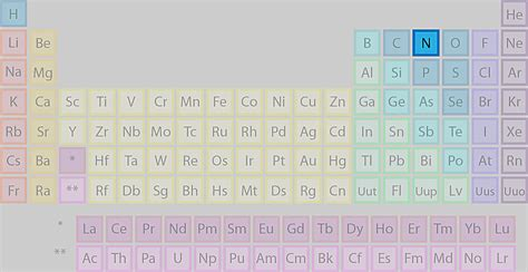Nitrogen On The Periodic Table by Where Is Nitrogen Found On The Periodic Table