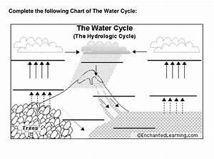 The Water Cycle Worksheet The Water Cycle Worksheet 2