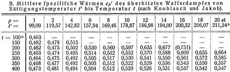 spezifische gaskonstante berechnen spezifische