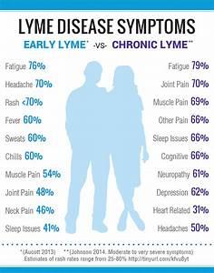 Lyme symptomen checklist