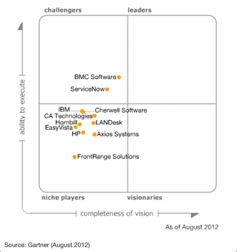 gartner magic quadrant service desk why is microsoft system center service manager scsm not