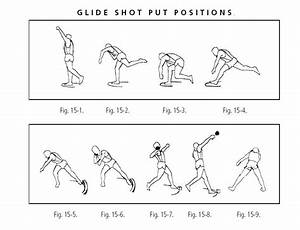 101+ Uses of a Shotput