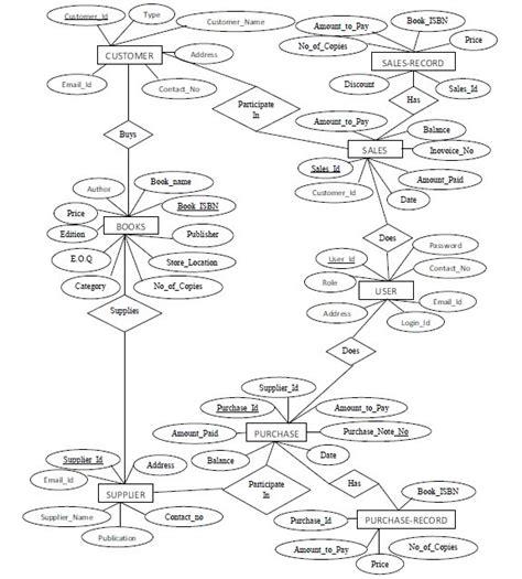 er diagram of inventory management system pdf tshirtmaker me