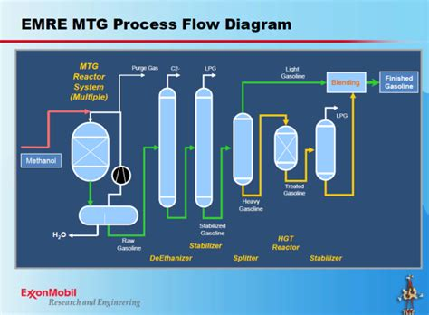 swiss company outlines methanol  gasoline option
