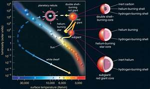 The Burning Red Giant - Pics about space