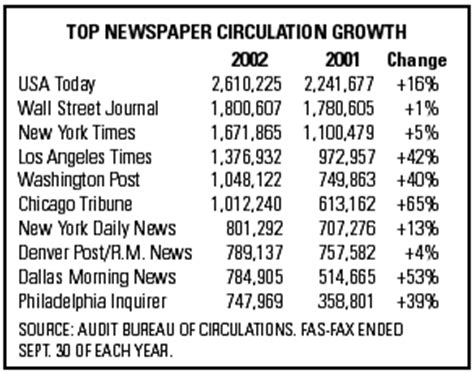 audit bureau of circulation usa abc report on newspaper circulation growth