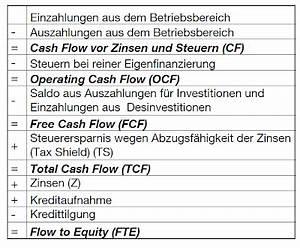 Unternehmensbewertung Berechnen : cash flow rechnung erhard rainer ~ Themetempest.com Abrechnung