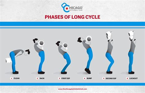 kettlebell chicago programs cycle long