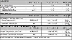2001 Nissan Xterra Specifications