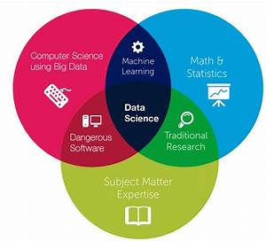 Difference of Data Science, Machine Learning