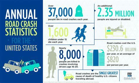 Annual U.s. Road Crash Statistics Infographic