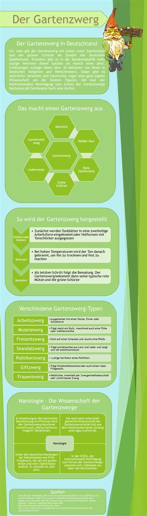 Der Deutsche Gartenzwerg by Deutschlands Gartenzwerge Die Infografik