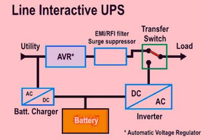 types of uninterruptible power supply devices with working