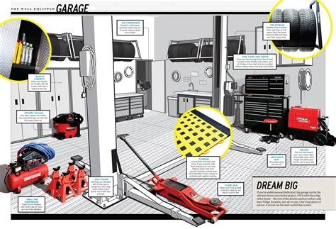 The Wellequipped Garage Everything You Need To Create