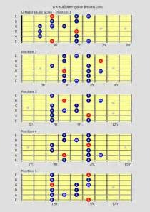 Major Blues Scale for Guitar Chart
