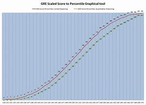 Old Gre Score Conversion Chart Convert 139 99 Currency Exchange Rates