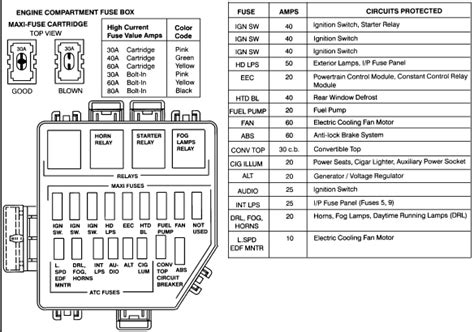 98 Ford F150 4 2 Fuse Box Diagram by I Need A Fuse Box Diagram For 95 3 8 Mustang Inside And