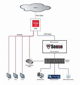 Pfsense 2 3 Verizon Fios Setup With Dvr And Caller