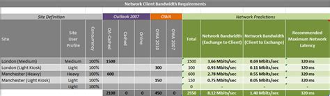 Office 365 Outlook Bandwidth Requirements announcing the exchange client network bandwidth