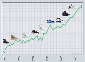 What Do You Think?: Rising Prices of Sneakers ...