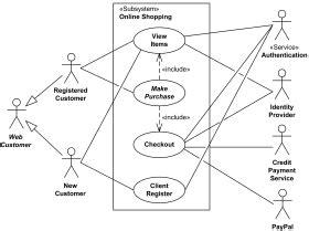 shopping uml  case diagram examples