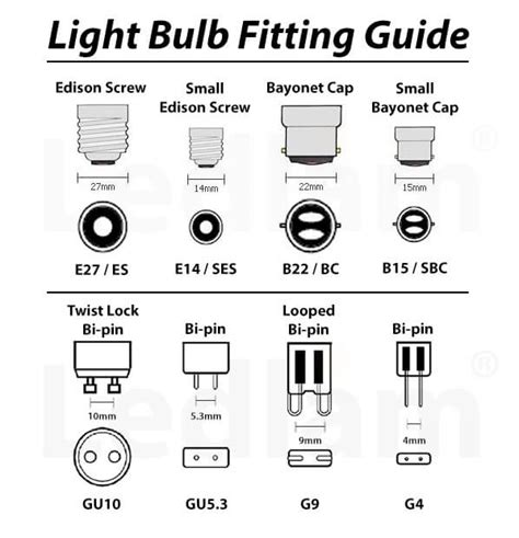 Light Bulb Fittings And Shapes