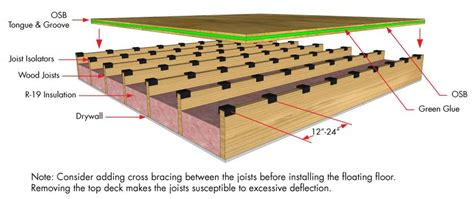 Typical Floor Joist Size Residential by Decoupling Joist Isolator Simple Floor Soundproofing
