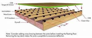 decoupling joist isolator simple floor soundproofing With standard spacing for floor joists