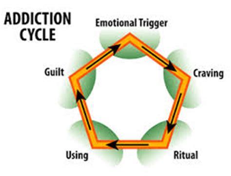 addiction free definition essay sle