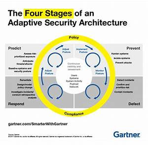 Build Adaptive Security Architecture Into Your