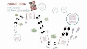 Animal Farm Project Plot Diagram By Ryan Mascarenhas On Prezi