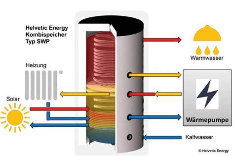Waermepumpe Und Solarthermie Kombinieren by Luftw 228 Rmepumpe Solarthermie Klimaanlage Und Heizung