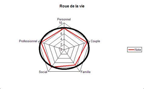 De La Brièveté De La Vie by La Roue De La Vie Th 233 Rapies Br 232 Ves Coaching Et