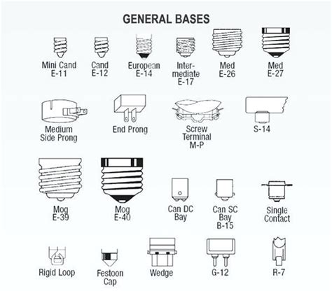 learn about all the different types of light light socket types learn about all the different types of