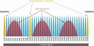 Ble Vs Wifi 1 6 11 Channels And Spectrum  12