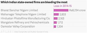 The $16 billion burden: India's state-owned firms are ...
